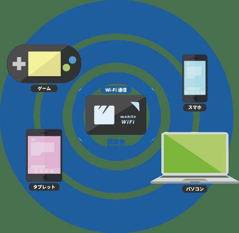 Wi-Fi同時接続 イメージ
